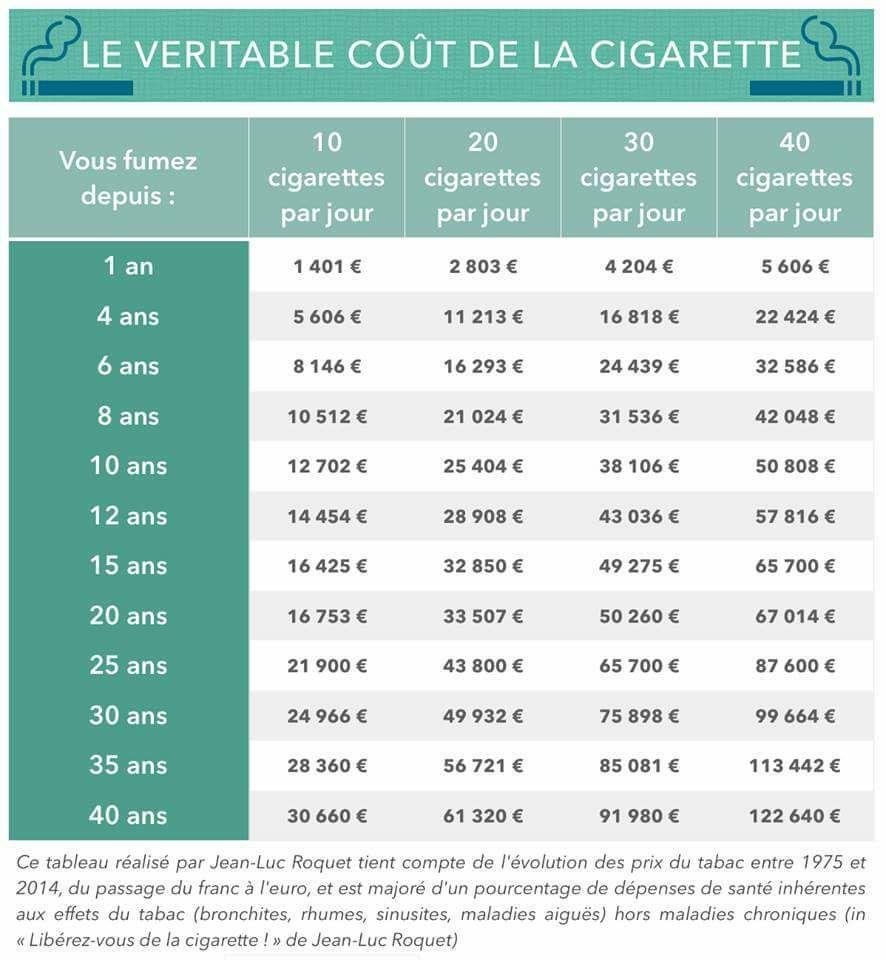 Cher tabac: Impressionnant coût de la cigarette, quand fumer devient un luxe.
