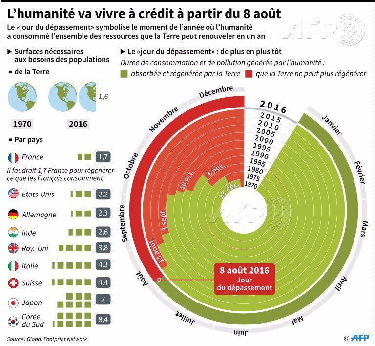 L'humanité vit à crédit à partir du 8 août 2016
