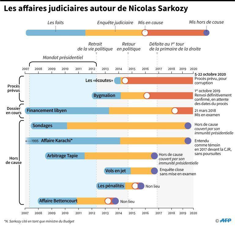 Financement libyen: Djouhri remis aux autorités judiciaires françaises.