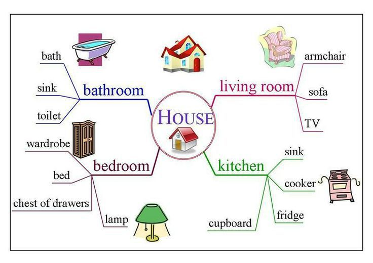 Vocabulaire de la maison en anglais avie home for Anglais vocabulaire maison