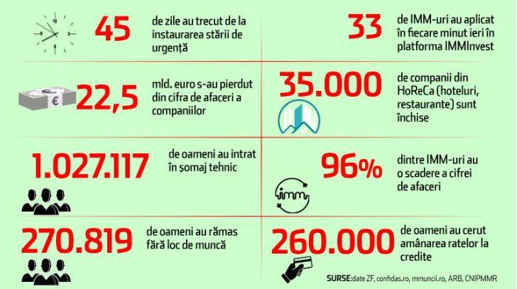 Roumanie infographie indicateur économique 29 avril 2020 veille www.Sentinelle.ro
