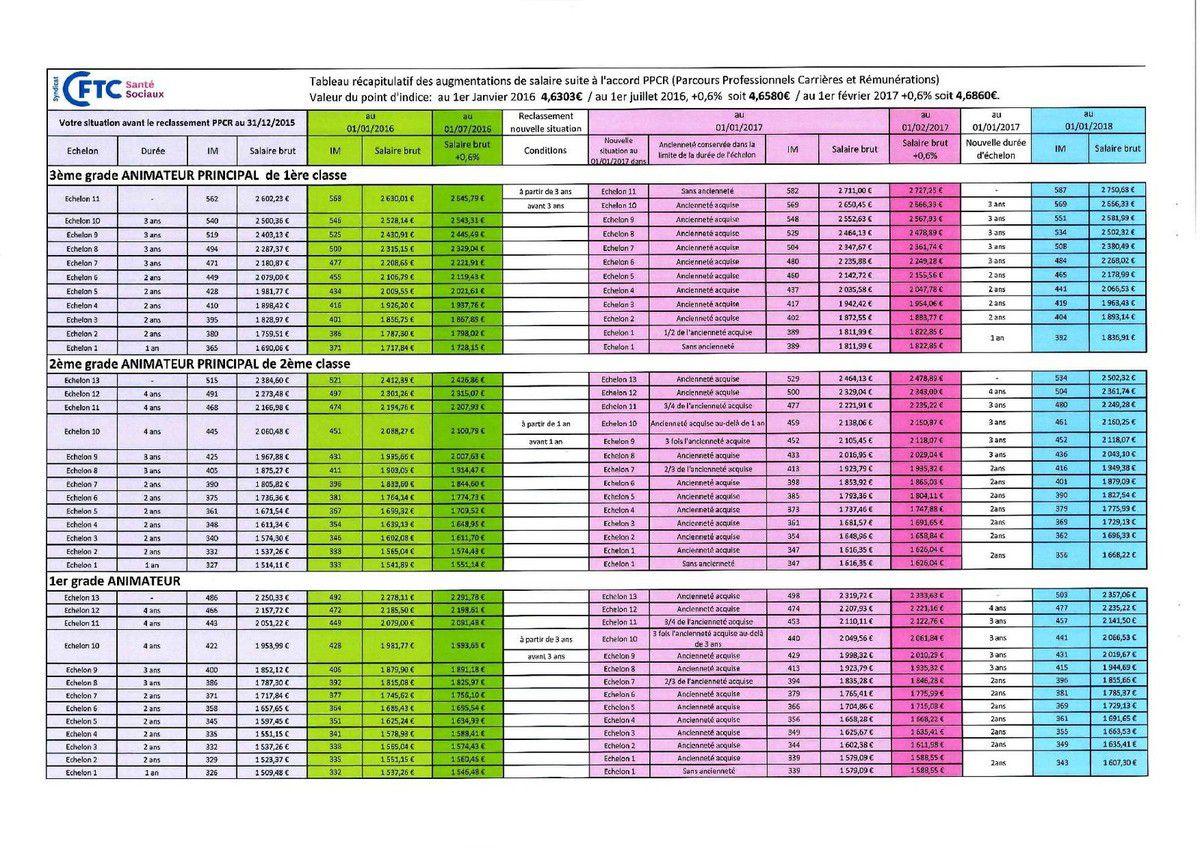 GRILLES 2016-2020 Catégories A B et C