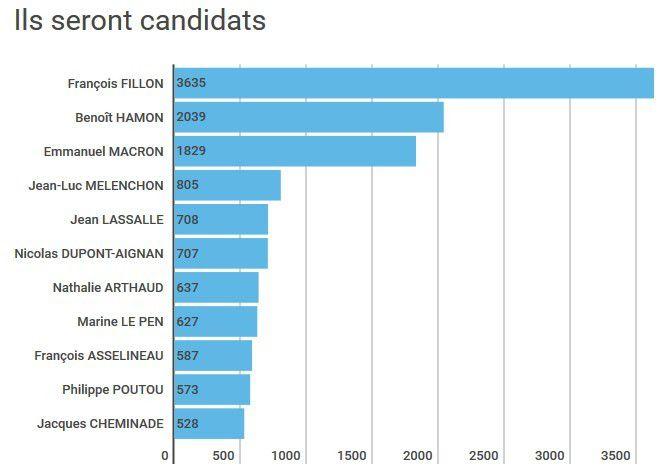 Voici les onze candidats qui vont se disputer vos suffrages