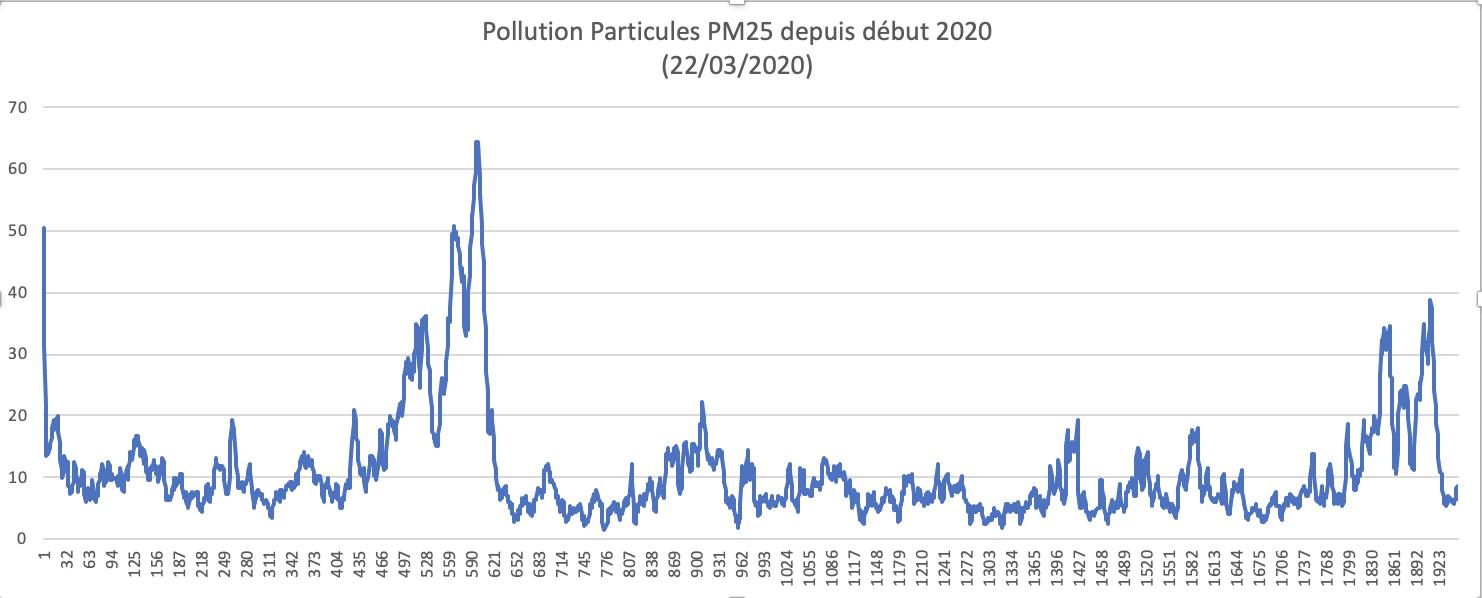 Pollution PM25 depuis début 2020