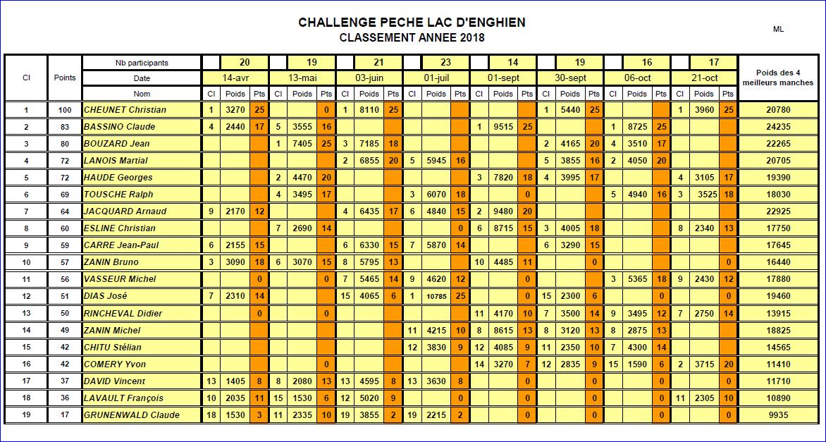 Résultats Concours du 21 Octobre 2018 - Classement final Challenge 2018