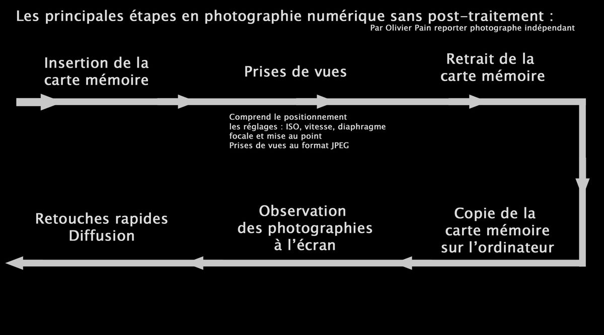 Illustration : Le flux de production numérique sans post traitement externe.