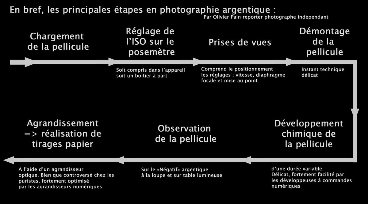Illustration : Le flux de production en photographie argentique.