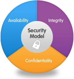 What does Information Security (IS) mean? - Information system