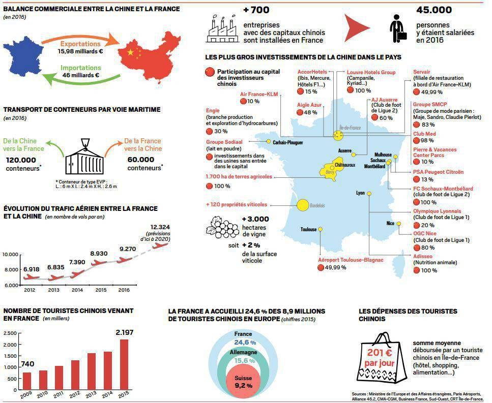 Les liens économiques entre la France et la Chine (Le JDD)