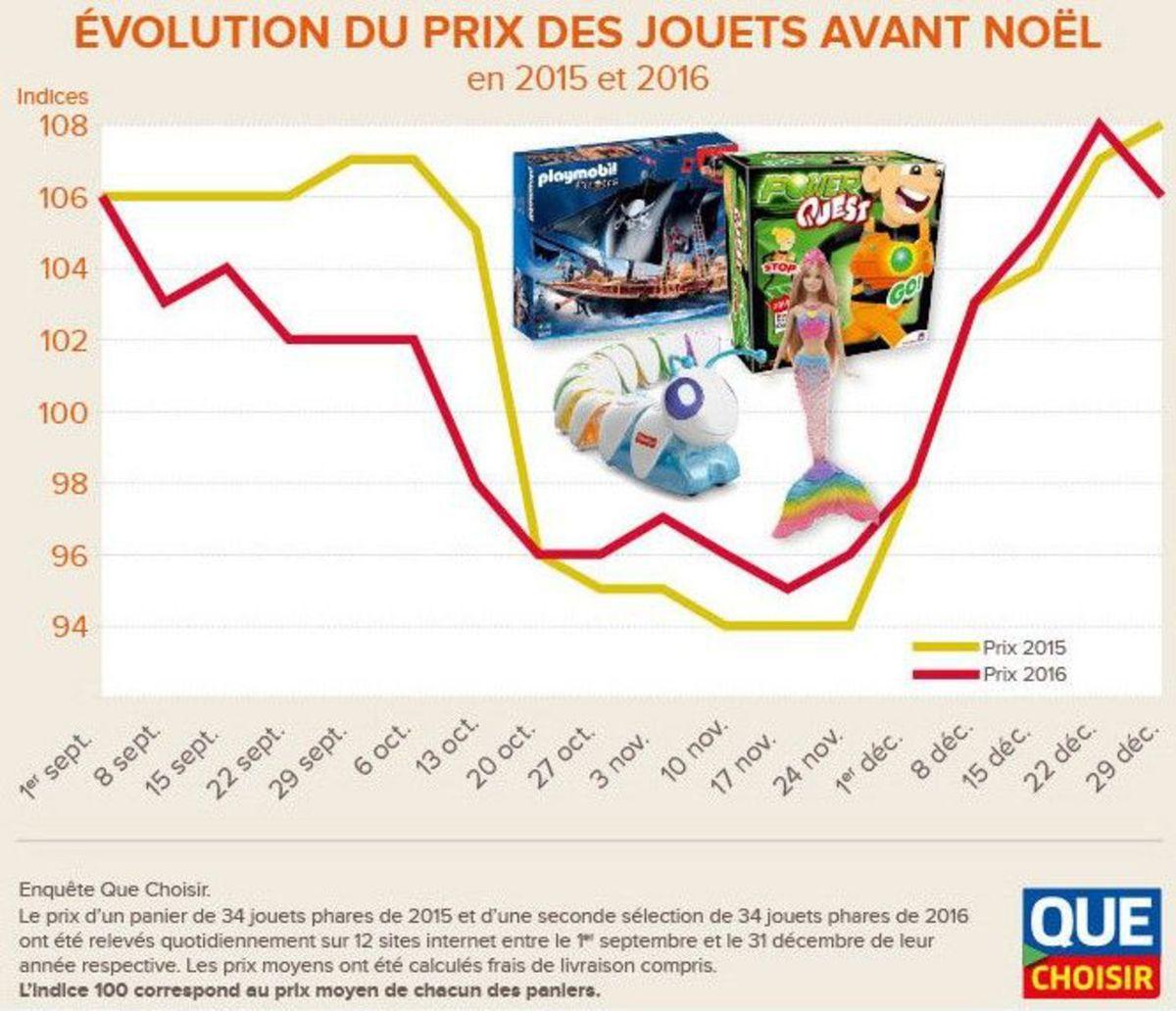 Les prix des jouets remontent dès les premiers jours de décembre sur les sites marchands, affirme Que Choisir  Que Choisir