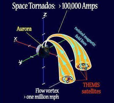 La description des «tornades spatiales» par le philosophe américain George Woodward Warder en 1903 est confirmée par la NASA en 2008