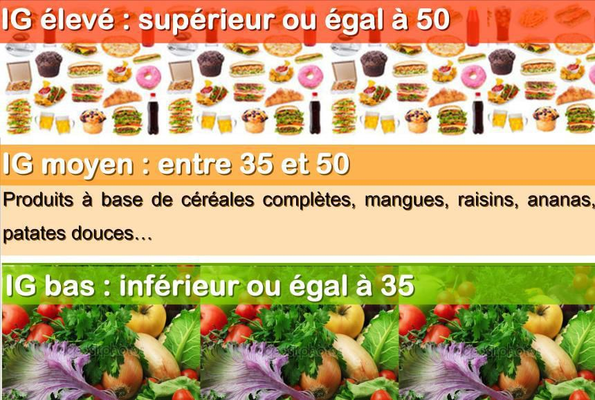 Notions Et Tableau D Index Glycemique Charge Glycemique Et Influence La Cuisine De Lilimarti