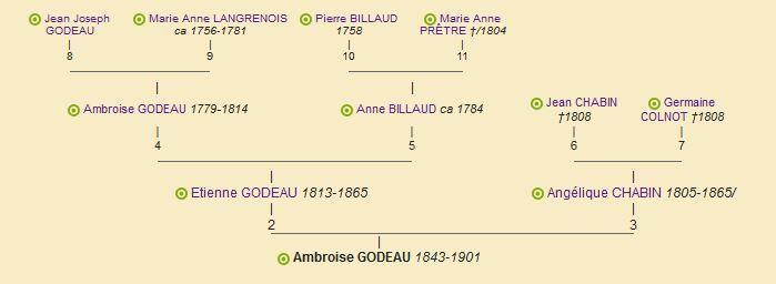 Arbre d'ascendance d'Ambroise Godeau (1843-1901) (Geneanet, 04.04.2017)
