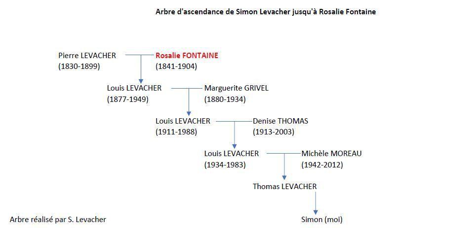En rouge Rosalie Henriette Fontaine dont les ancêtres viennent de Belgique.