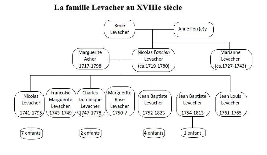 Arbre généalogique des descendants de René Levacher et Anne Ferrey  (Source : données collectées dans les registres paroissiaux.)
