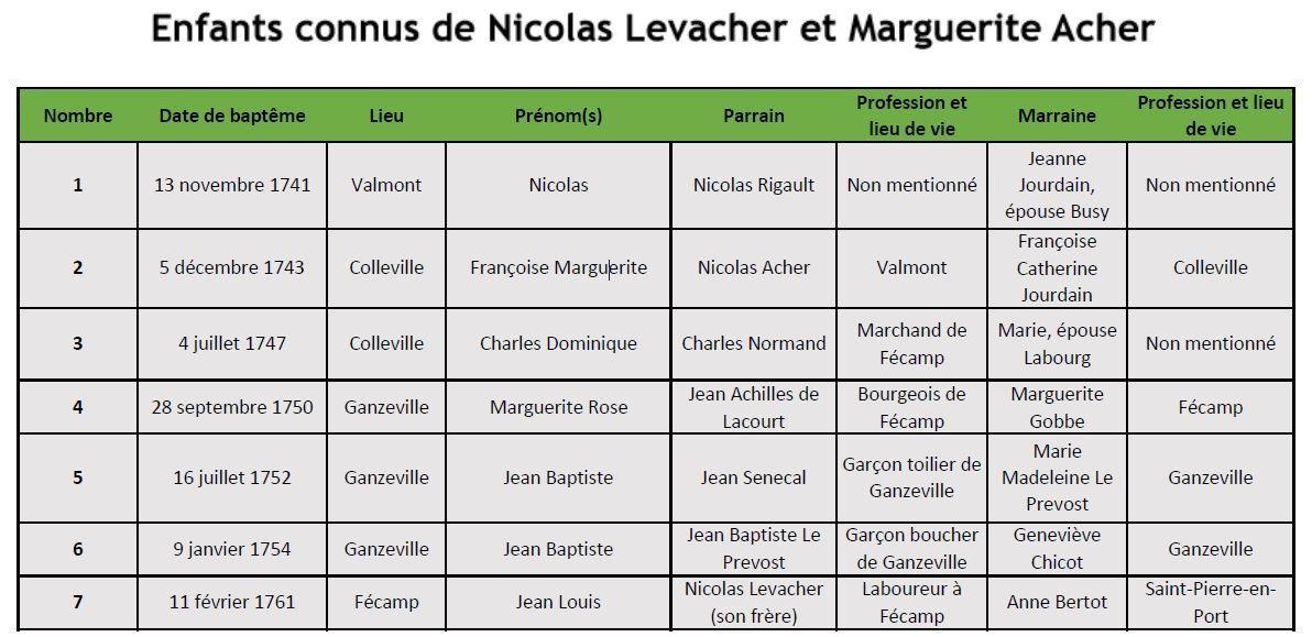 Liste des enfants de Nicolas Levacher et Marguerite Acher  (Sources : AD76, données des actes paroissiaux).
