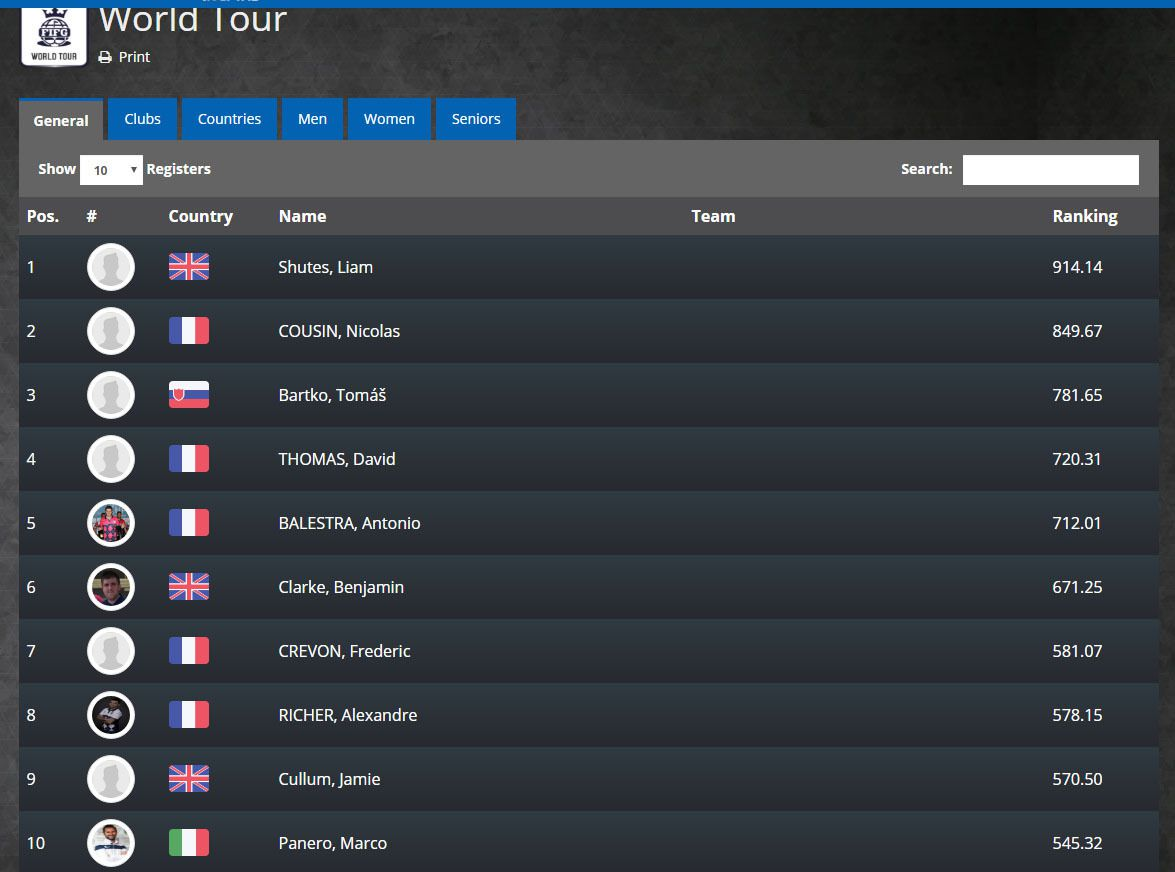 Le Top 10 du World Tour