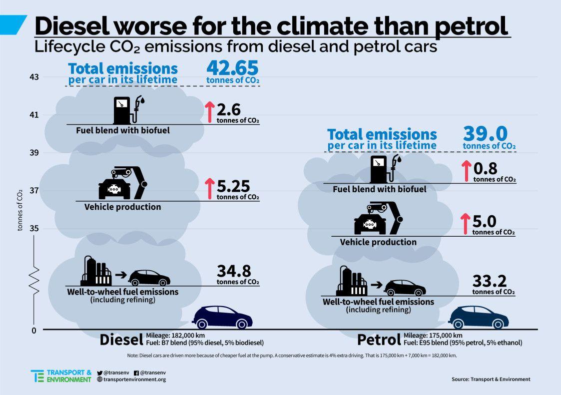 Le diesel pire pour le climat que les moteurs à essence