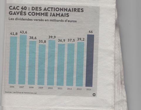 Evolution des didendes versés aux actionnaires du CAC 40 depuis 2004. Stupéfiants !