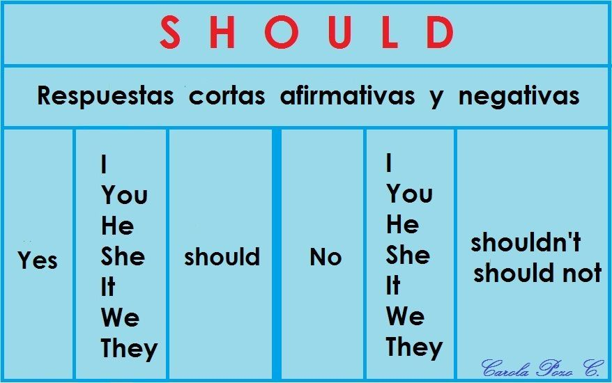 VERBO MODAL - SHOULD -  ( III )