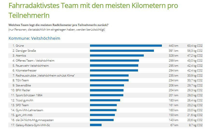 Bürgermeister verlieh Preise beim Veitshöchheimer Stadtradeln - 141 Radler legten in 21 Teams 34.785 Kilometer zurück -