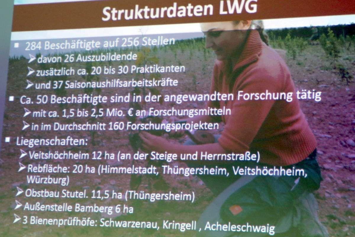 24. Infogang Gemeinde Veitshöchheim - Station 3 - Vorstellung der  LWG als Forschungs- und Ausbildungsstätte und wichtiger Impulsgeber