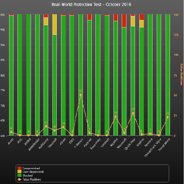 Comparativa de los antivirus Mes de Octubre 2016