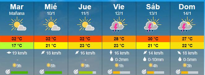 En Paysandu existe un 30- 40% de posibilidad de lluvias para los Dias Viernes,Sabado y Domingo (60%) Datos extraidos de meteoblue