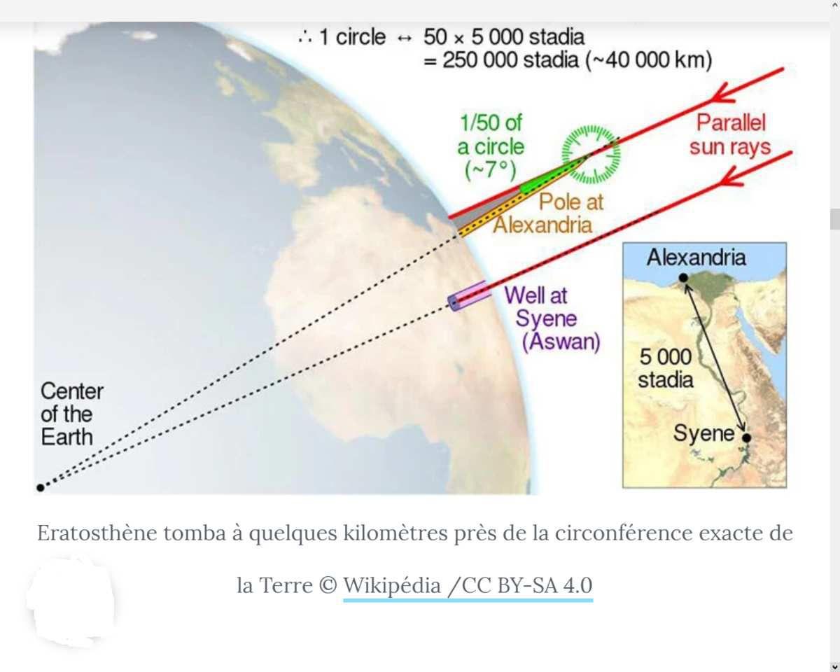 Comment les Grecs ont su que la Terre était ronde ?