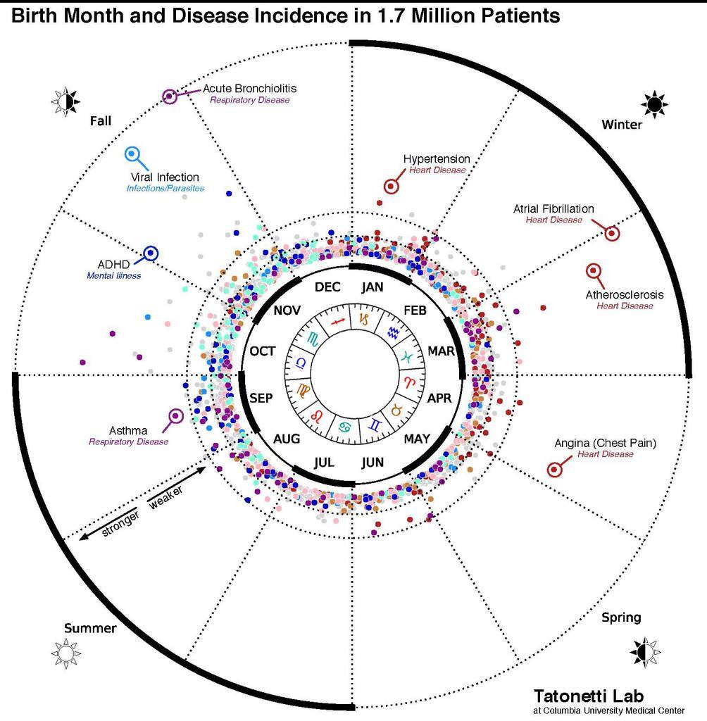 Astrologie, Astronomie : la science face aux croyances + Vidéo