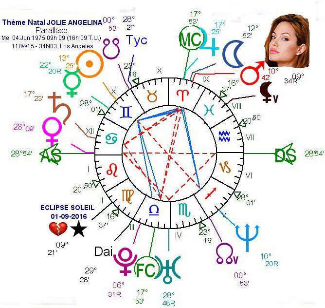 Astrologie amoureuse Angelina Jolie et Brad Pitt, synastrie + vidéo