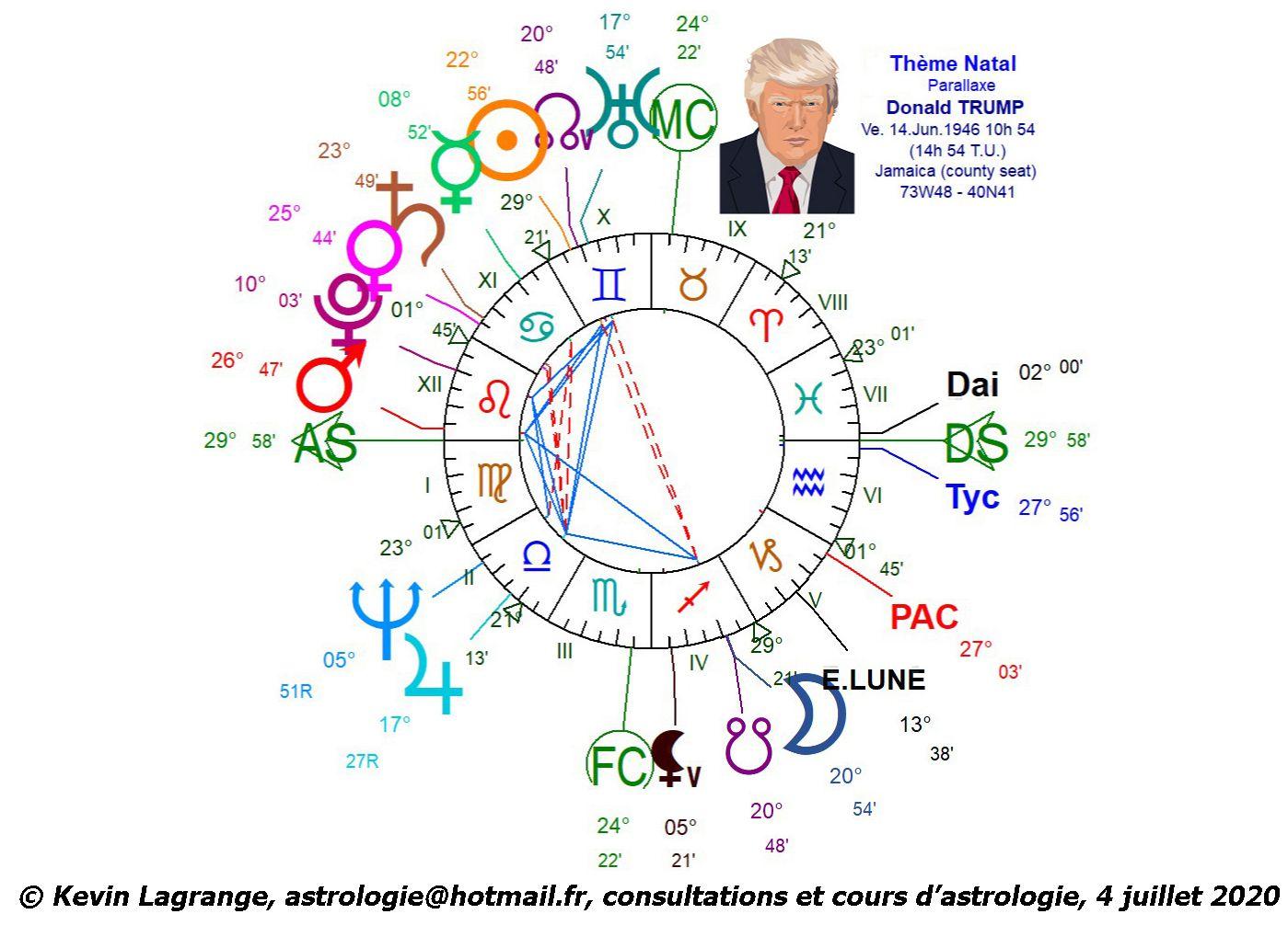 Astrologie : Trump contre Biden, élection présidentielle américaine 2020