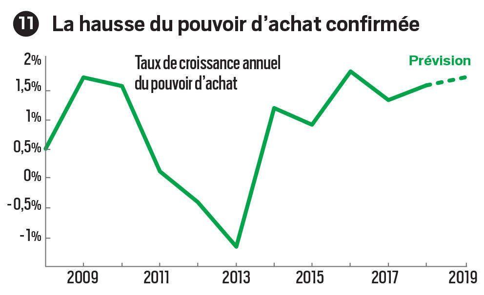 ECONOMIE: DES INDICATEURS MONTRENT QUE LA FRANCE VA MIEUX
