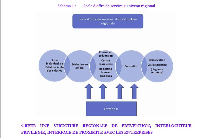 Santé et travail : rapport Lecocq