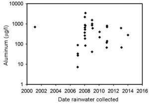 Figure 4. Aluminium contenu dans les échantillons d'eau de pluie en fonction de la date de prélèvement. L'écart entre 2002 et 2006 ne signifie pas une absence de géoingénierie clandestine : de nombreuses photos sont disponibles durant cette période.