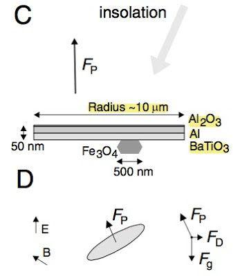 Particules proposées par David Keith pour la géo-ingénierie  - Source : Académie des sciences