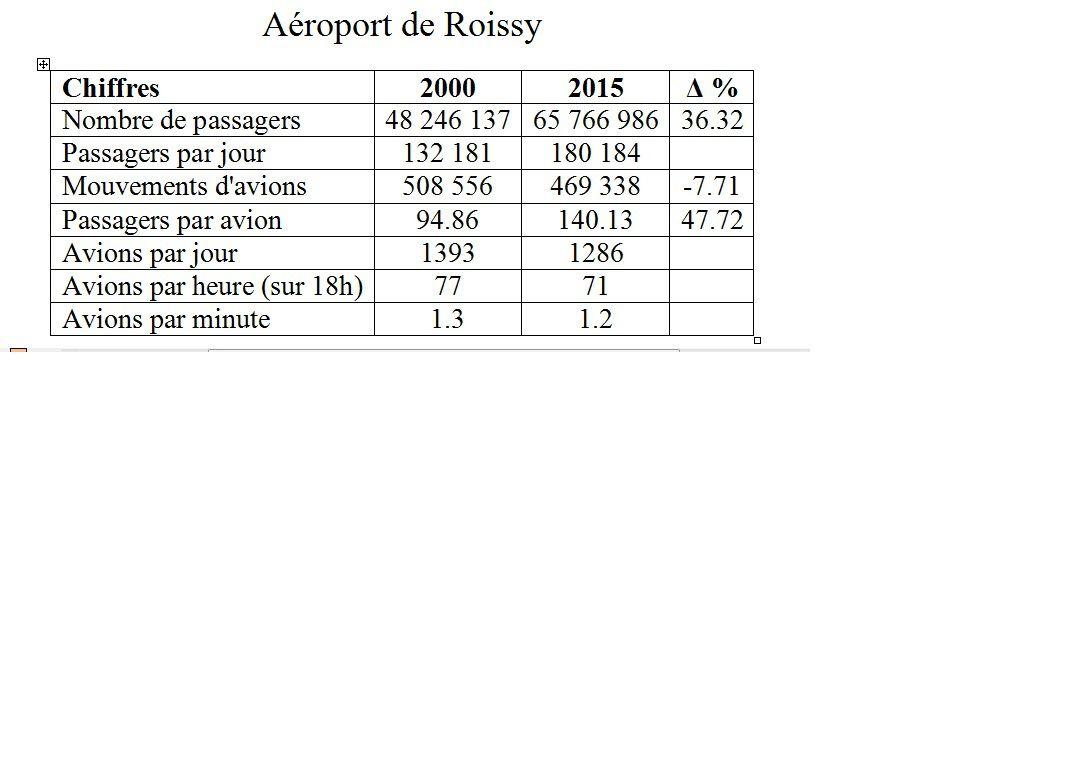 Quand plus des deux tiers du trafic aérien échappent à Flight Radar !
