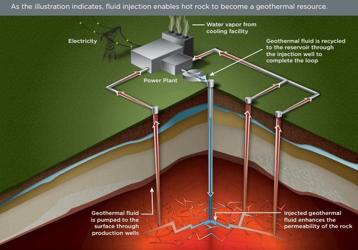 Système géothermique connu sous le nom de système géothermique renforcé