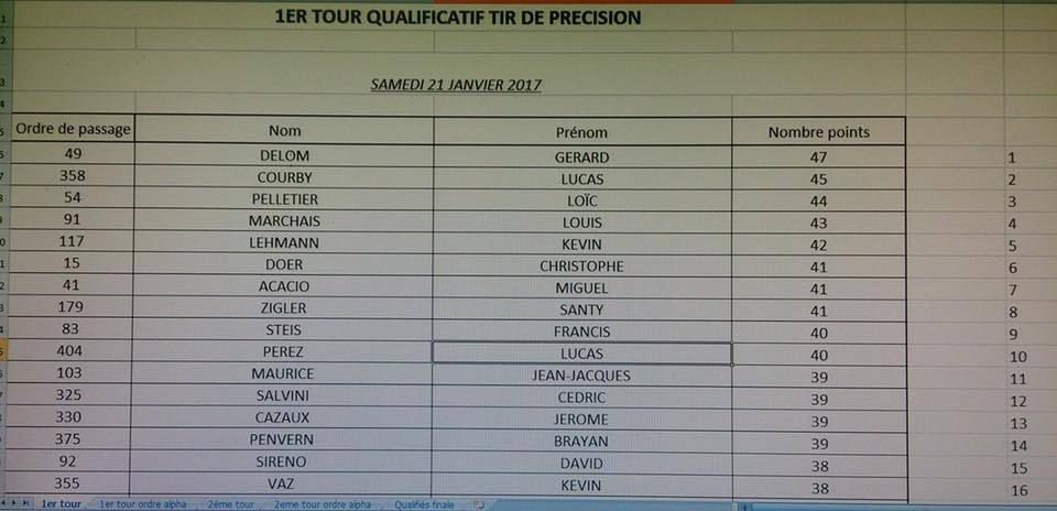 Les 16 qualifiés du 1er tour