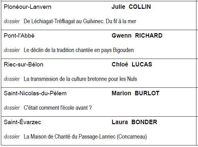 Liste des candidates au titre de Reine de Cornouaille 2017