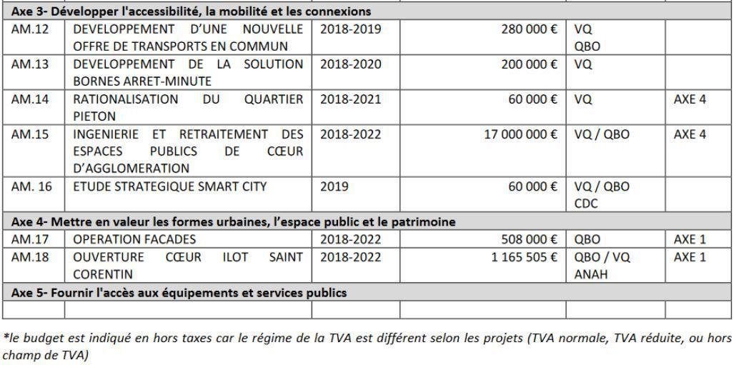 Une mobilisation commune pour la revitalisation du cœur de ville de Quimper
