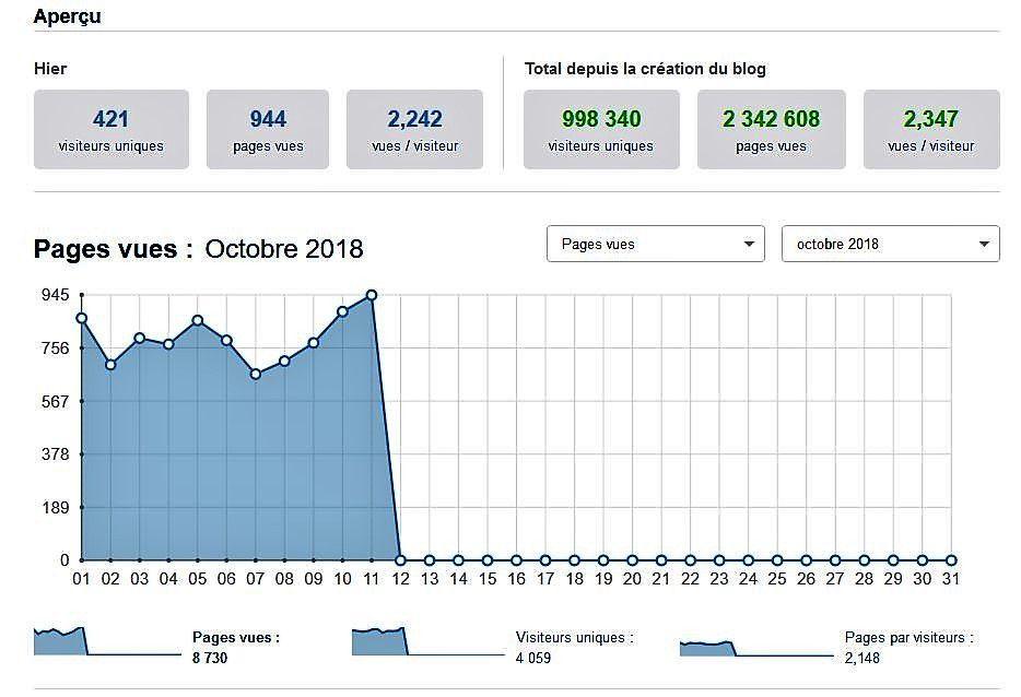 Qui sera le millionième visiteur sur Penhars Infos ?