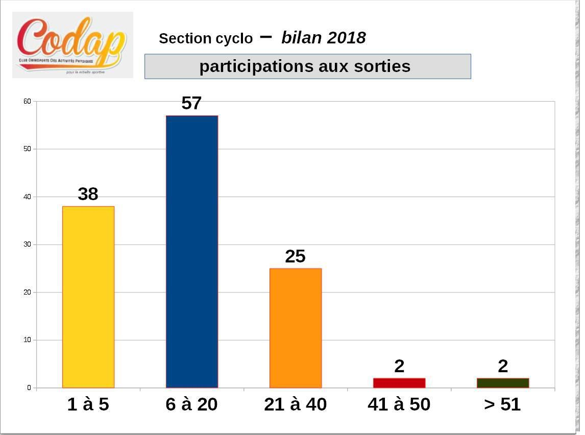 Bilan 2018 de la section cyclo