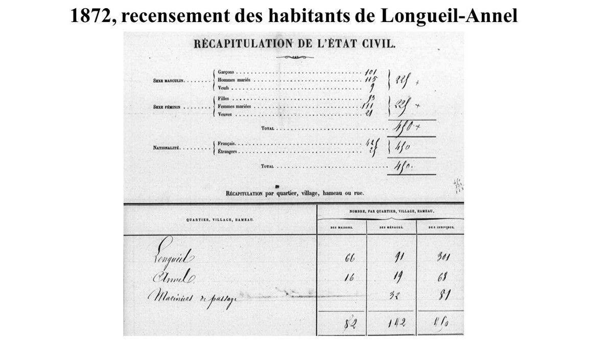 Album - le village de Longueil-Annel ( Oise ), le recensement des habitants de 1806 à 1911