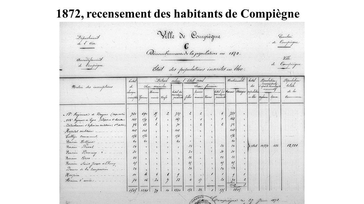 Album - la ville de Compiègne ( Oise ), le recensement des habitants de 1820 à 1911
