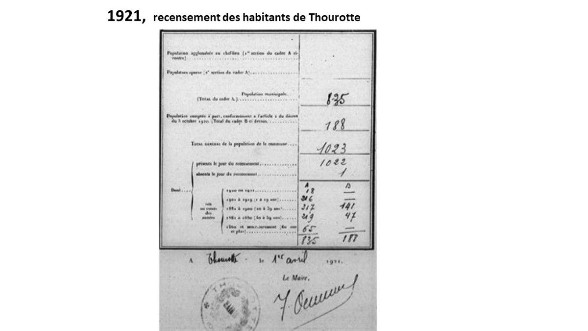 Album - le village de Thourotte ( Oise ), le recensement des habitants de 1820 à 1936
