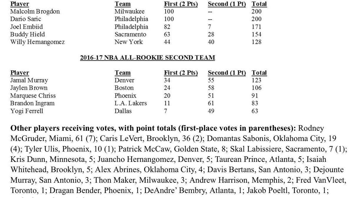 La NBA dévoile les All-Rookie Teams ! Joel Embiid dans le All-Rookie First Team