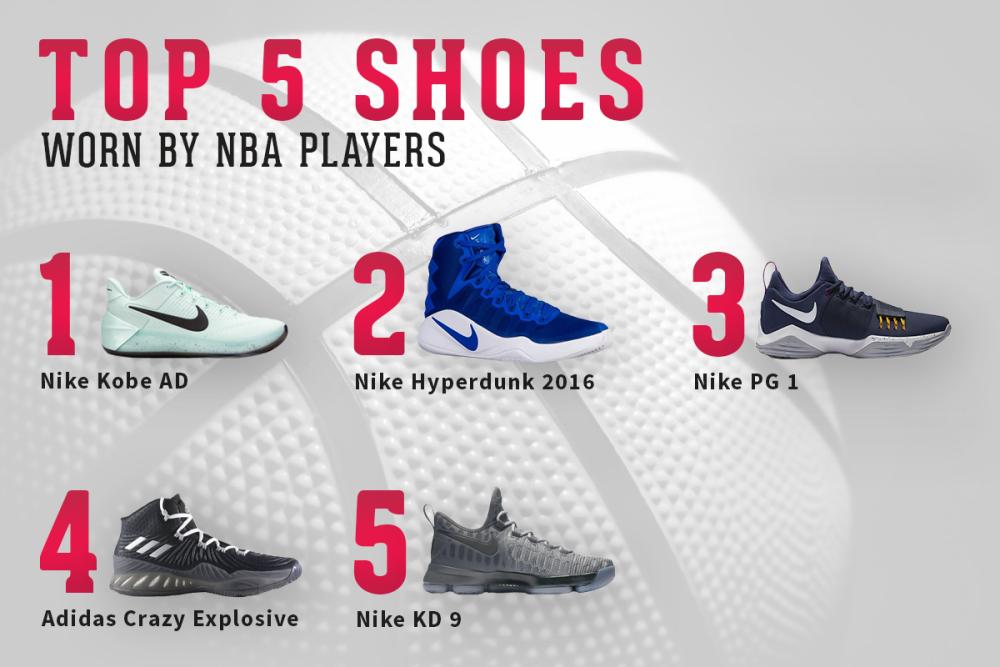 Quelles chaussures et marques portent les joueurs NBA ?