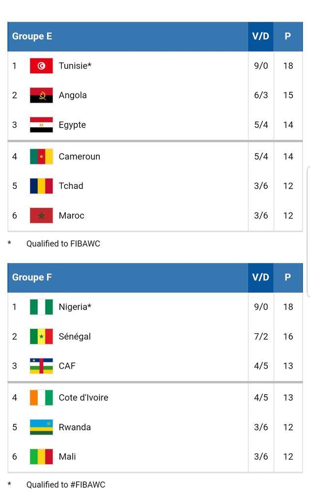 Le point sur les Éliminatoires de la Coupe du Monde de FIBA 2019, zone Afrique
