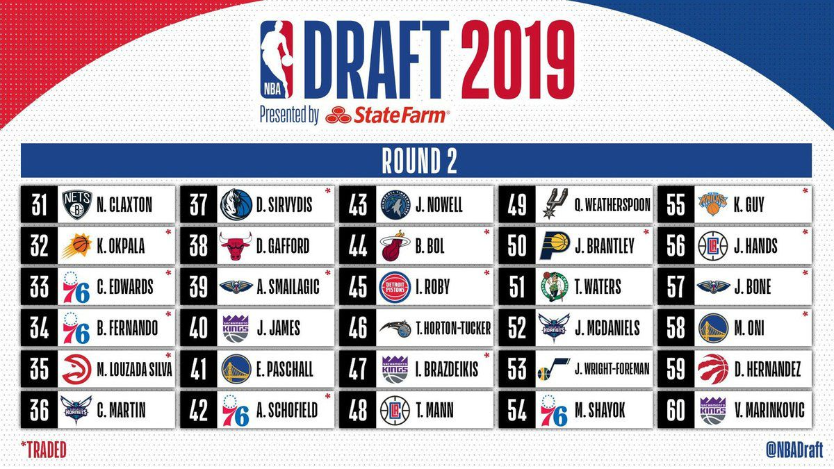 Draft NBA 2019 (Afrique) : Chuma Okeke au Magic, Mfiondu Kabenguele à Brooklyn, Bol Bol à Miami, Doumbouya à Detroit